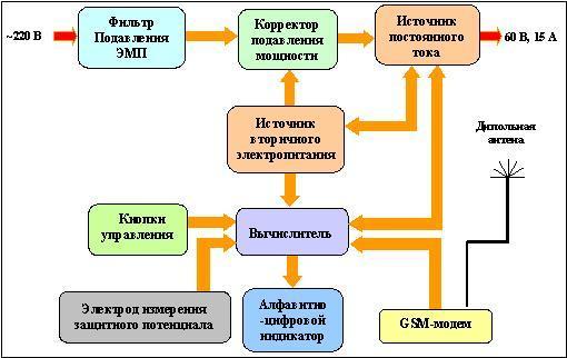 Описание функциональной схемы
